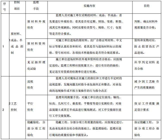 [福建]农田水利工程建设项目监理大纲(104页)
