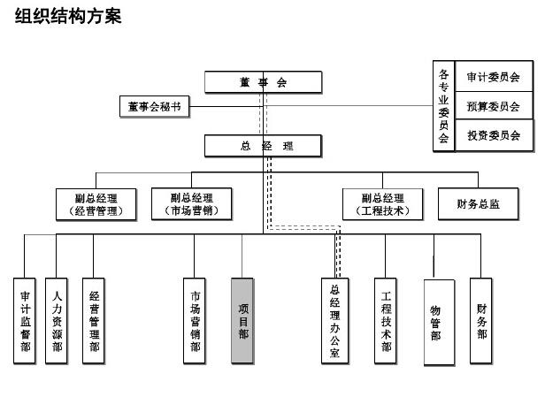 房地产公司部门岗位职责及制度100页(图表丰富)