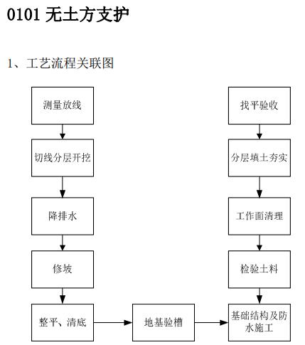 建筑工程施工工艺质量管理标准化指导手册_1
