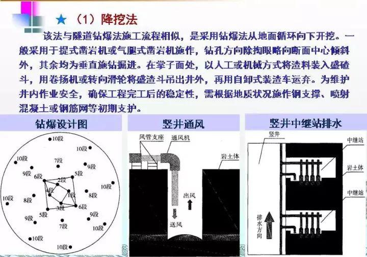 图文|隧道工程施工宝典_22