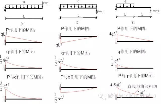工程专家审图过程中重点关注的[100种弯矩图图例]