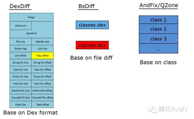 微信Android热补丁实践演进之路_12