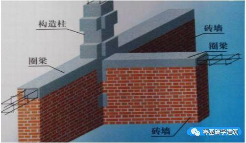 圈梁及构造柱设置要求规范,建筑人这个你一定得知道!