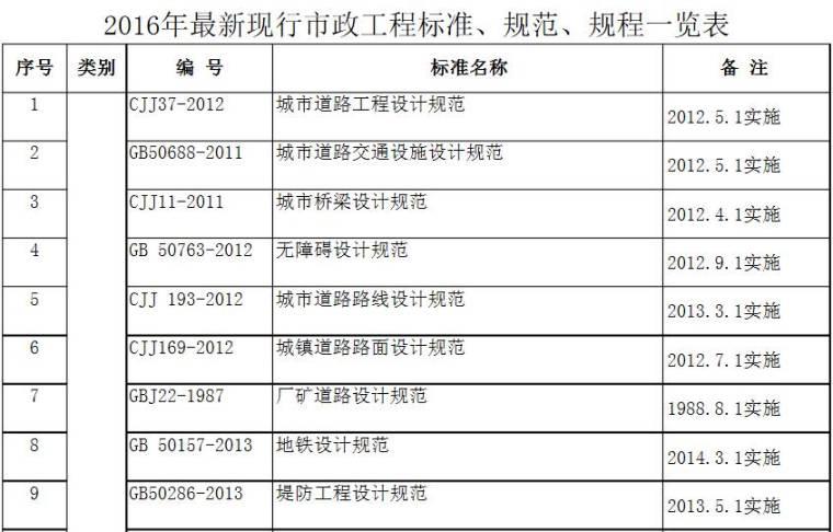 市政工程现行标准规范一览表