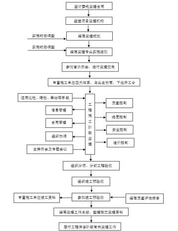[辽宁]中国小商品城商业工程监理大纲242页(13项工程控制要点)