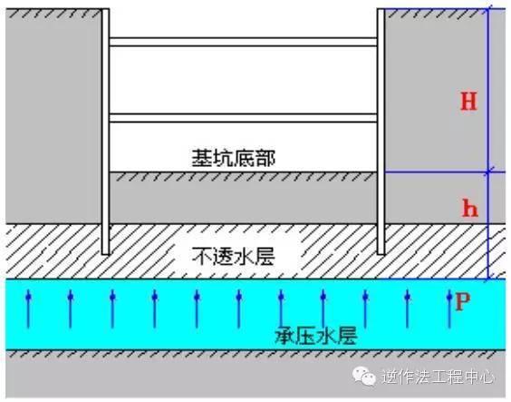 地铁深基坑工程安全技术措施_4