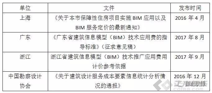BIM收费标准汇总