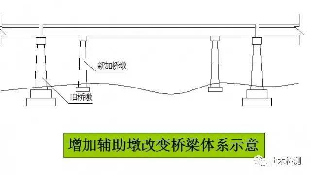 """桥梁加固之""""改变结构受力体系加固法"""""""