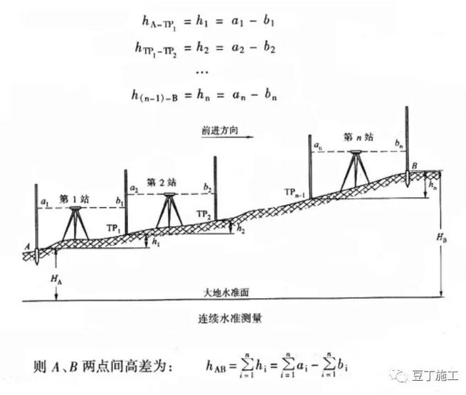史上最全的水准仪、经纬仪、全站仪的使用方法_5