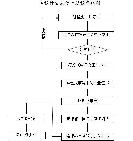 [江西]道路提升改造工程施工监理计划(139页)_2