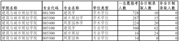 同济大学2018-2019景观专业研究生招录比_2