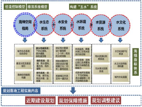 株洲市海绵城市建设专项规划方案公示