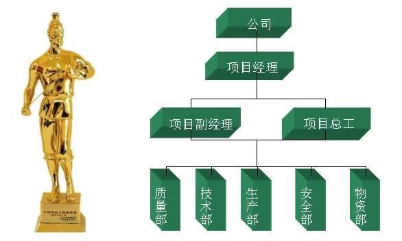 实例解析高层住宅工程如何实现鲁班奖质量创优_1