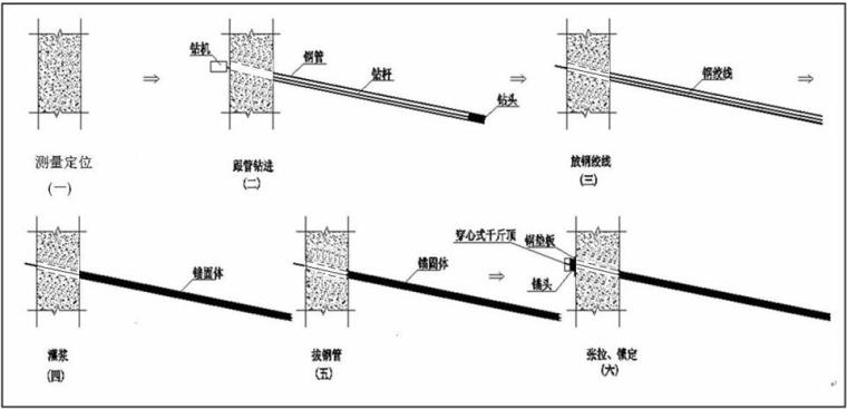 [四川]小高层住宅楼基坑降水、护壁工程施工组织设计