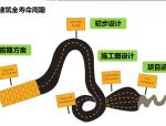 【河南】绿色建筑发展及模拟技术的应用(共58页)