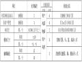 系梁/墩柱施工技术质量环境安全交底书(三级)