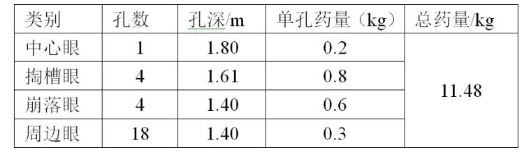 抗滑桩三种桩径光面爆破炮孔参数表