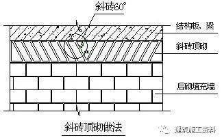 加气混凝土砌块施工监理应该重点检查哪些内容?_4