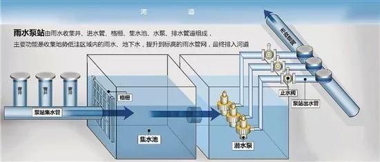 雨水泵站设计