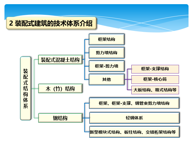 装配式框架结构体系(PPT,44张)