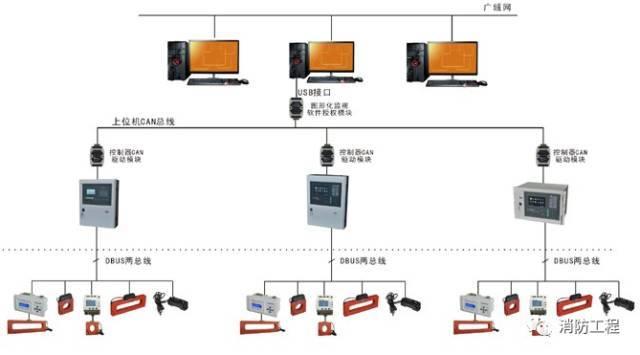 电气火灾监控系统与火灾自动报警系统的对比