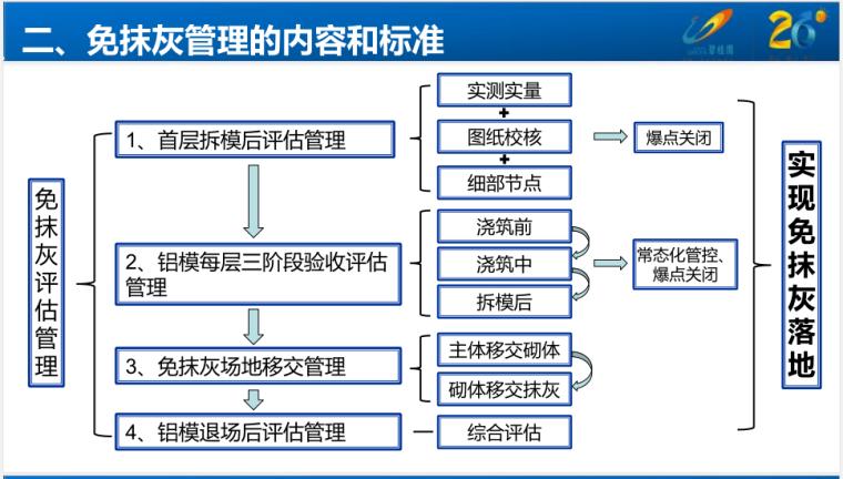 铝模免抹灰评估管理制度