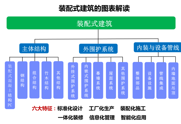 装配式剪力墙结构的设计与工程实践_2