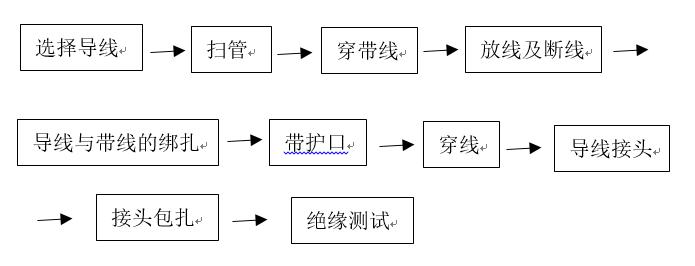 电气工程管内穿线施工工艺详解_5