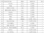 湖南省土建工程羊峰高架桥专项施工方案