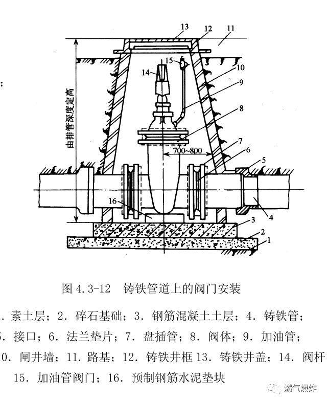 [干货分享]燃气管道工程上篇(室外燃气管道安装技术要点)_8