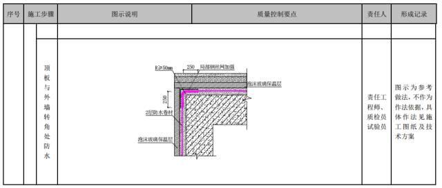 建筑工程施工工艺质量管理标准化指导手册_49