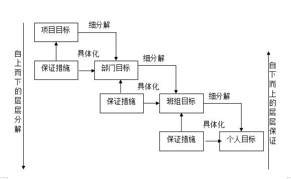 市政道路工程安全文明施工方案(word,44页)