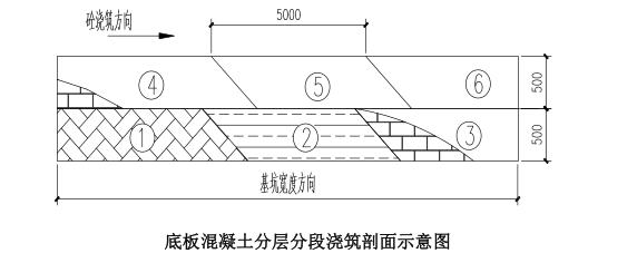 地铁车站主体结构高大模板施工方案