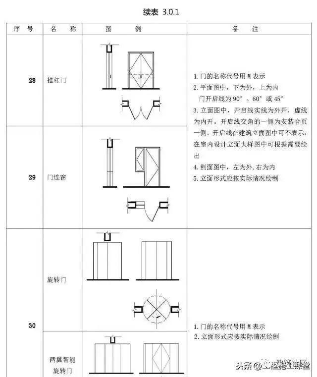 施工图常用符号、图例大全,超实用!强烈建议收藏!_11