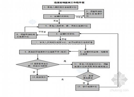 市政道路排水工程监理大纲(管道敷设 阀门井设置)