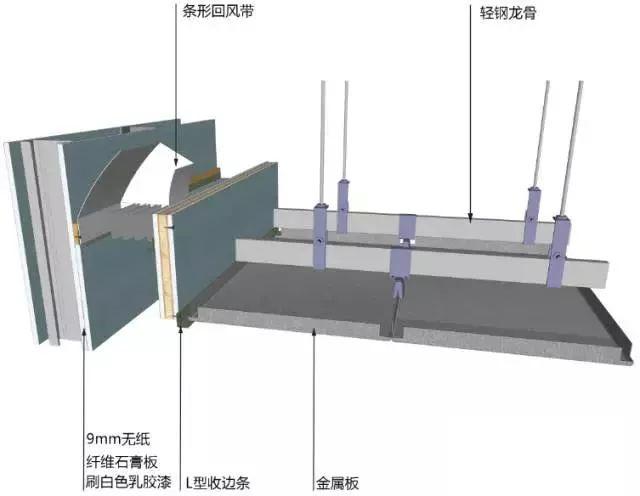 地面、吊顶、墙面工程三维节点做法施工工艺详解_15