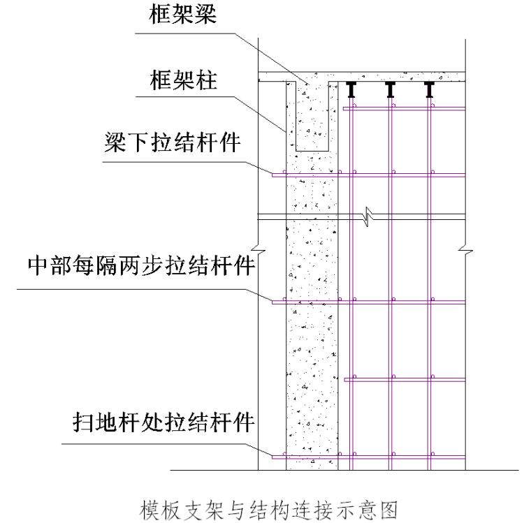 先农商旅区二期新建工程高支模板施工方案(67页)
