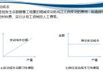 【广联达】施工项目成本管理(共45页)