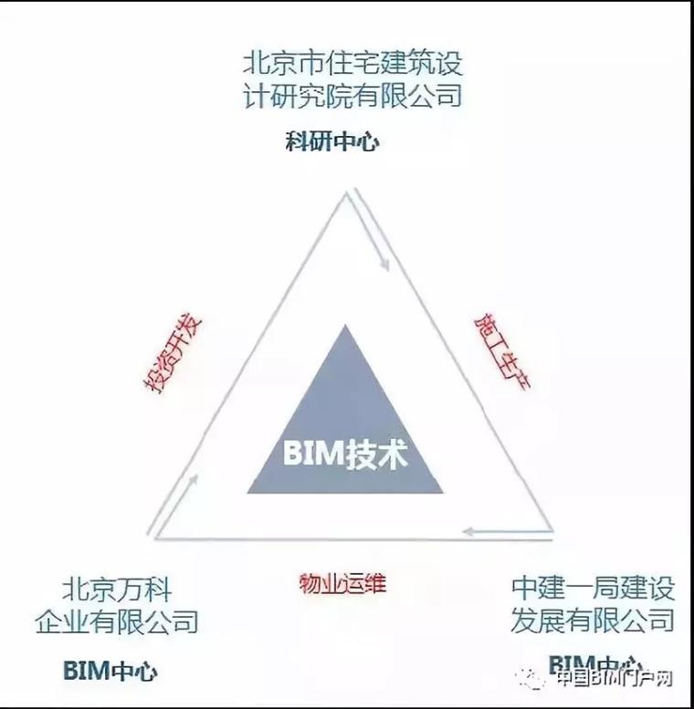 "BIM在住宅全生命期应用:""BIM不仅是一种技术,更是一种思维方式_18"