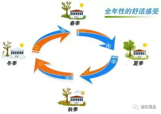 空调系统节能技术概述