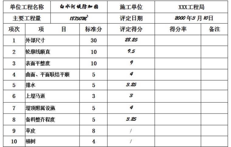 堤防工程外观质量评定表
