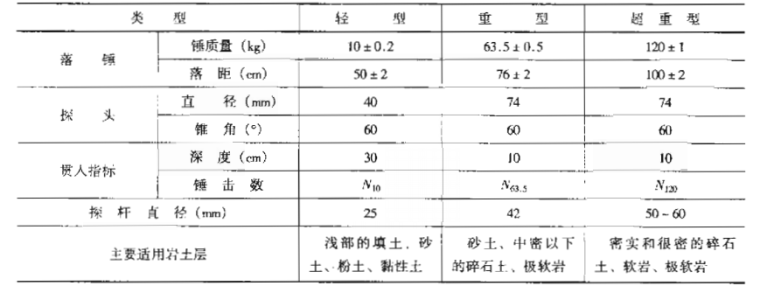 注册岩土工程师专业考试复习教程_2