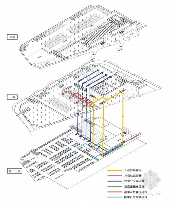 汽车站分析图