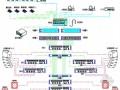 会议中心多媒体会议系统系统图