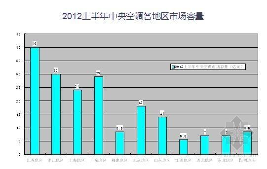 VRV空调调试报告资料下载-2013年中央空调市场分析报告