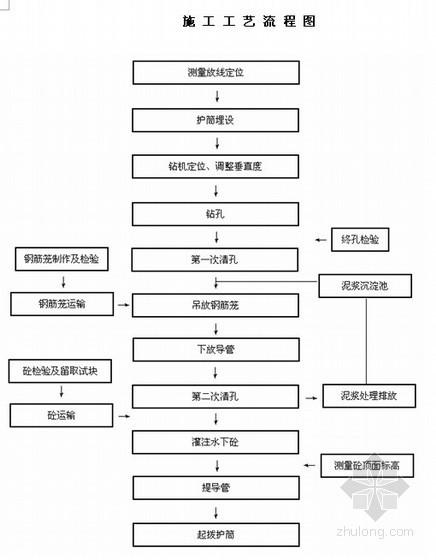 [河南]开发区商务酒店基坑支护施工组织设计(土钉墙 )