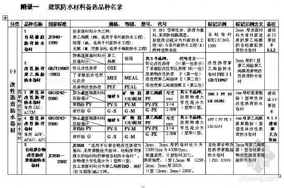 建筑防水材料甄选与质量控制指导书[附备选/慎用/淘汰品种名录]