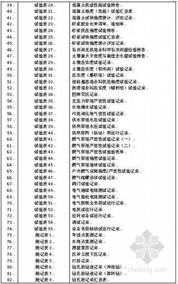 市政基础设施工程施工统一规定表格表样(106张)