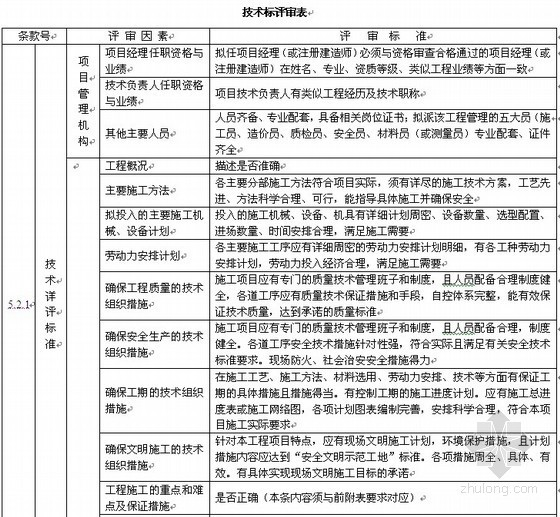 [安徽]房屋和市政工程施工招标文件范本(2010)