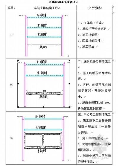 西安地铁车站施工总结(明挖顺做法,全封闭防水)